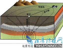 山西太原小店区发生3.4级地震,地震的等级是如何划定的?