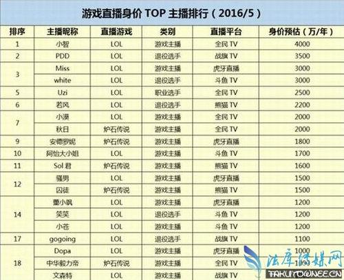 英雄联盟中国总共有多少玩家?英雄联盟当前最火的主播排名介绍