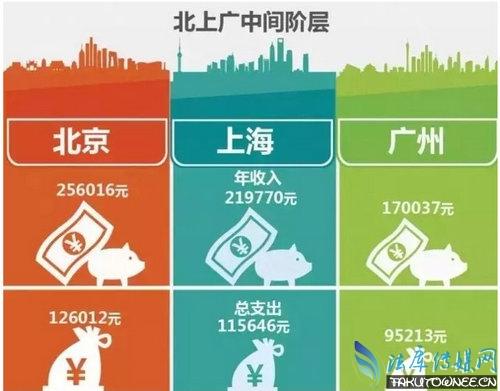 中国收入阶层划分新标准曝光,中国想要财务自由需要多少存款?