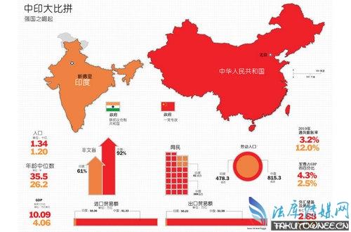 印度人均收入和中国大对比,印度和中国贫富差距哪国更