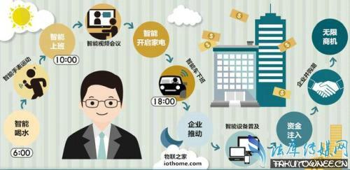 物联网是什么?物联网行业发展前景如何?