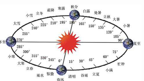 农历的闰月是什么意思?闰月规律的计算方法