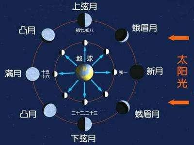 什么是自然月?为什么会有大小月之分?