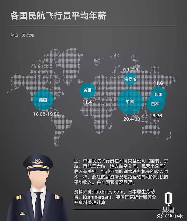 我国拥有多少外籍飞行员?民航飞行员一年的年薪是多少?