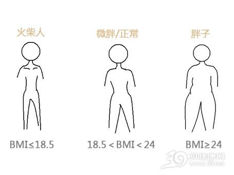 教你计算你的微胖身材是多少斤?微胖身材的女明星都有�l?