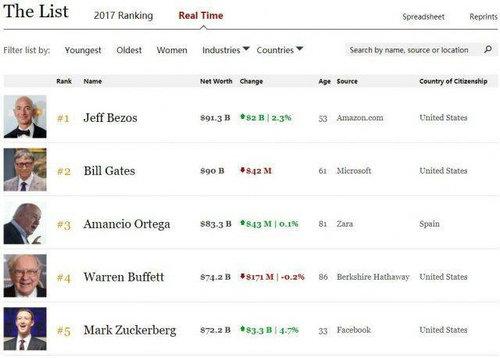 贝佐斯是怎么当上世界首富的?为什么说亚马逊CEO杰夫贝佐斯抠门?