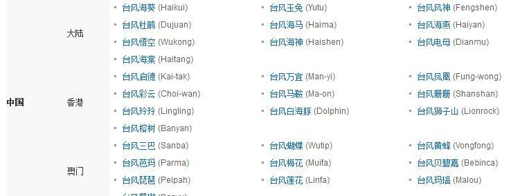 台风每年都有吗?为什么人们要给每年的台风起一个名字?