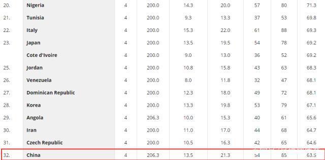 中国男篮罚球命中率多少 男蓝为什么罚球不准