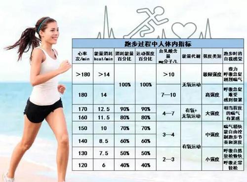 跑步心率有什么用 维持在多少心率减肥
